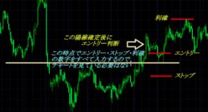 ぷーさん式FXのエントリーの仕組み