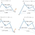 ハーモニックパターンFXマニュアルで行うエントリーを検証