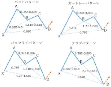 ハーモニックパターンマニュアルサムネイル(パターン)