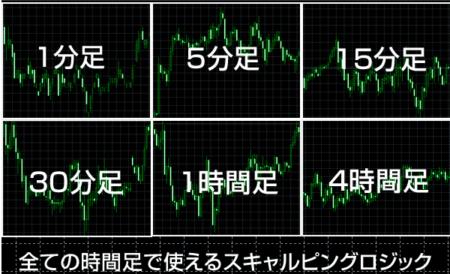 恋スキャFX6つの時間足