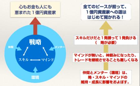 お金の設計図の戦略的マインド設定