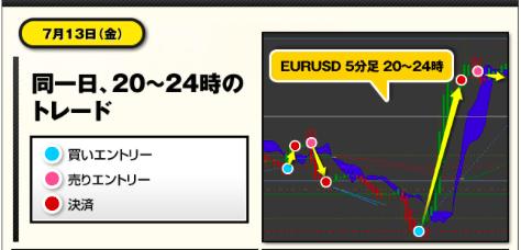 マナブ式FX7月13日のエントリーチャート
