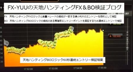 天地BOロジック連続エントリーをチャートで表示
