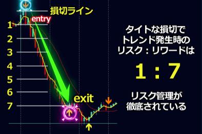 ブラックAIストラテジーFXのリスクリワードと損切りライン