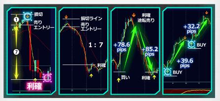ブラストFX4つのチャート判断ポイント