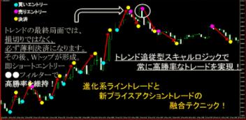 ライスキャFXプライスアクションとライントレード