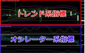 バイナリーピンクのテクニカル指標説明