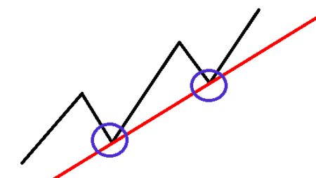 ライスキャFX上昇トレンドのライン