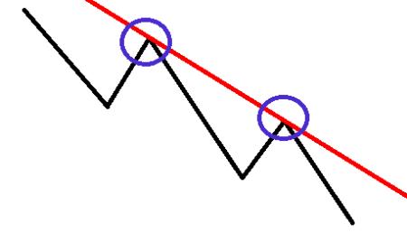 ライスキャFX下降トレンドのライン