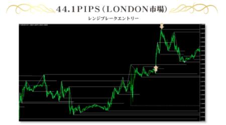 ロジカルFXのエントリーチャート