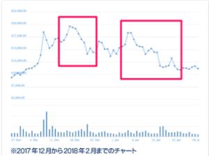仮想通貨BITSのチャート