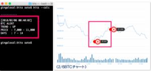 仮想通貨BITSの推測チャート