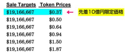 マスタープランプロジェクトで使うラディアンコインの価格