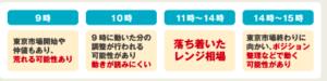 東京オンリーFXの時間帯