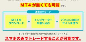 東京オンリーFXの仕組み
