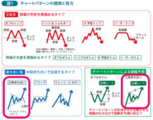 イサムデルタFXのチャートパターン