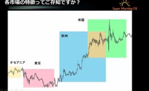 スパモニFXのチャート