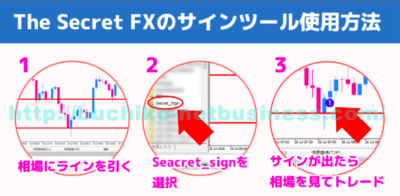 ザ・シークレットFXの3つの順序