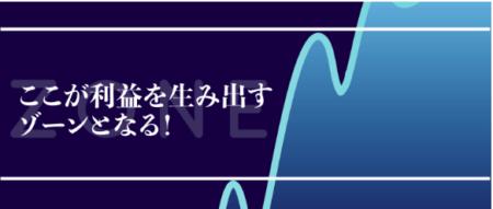 ゾーンスキャルFXのゾーン
