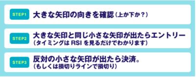東京オンリーFXのエントリーの順序