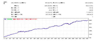 東京オンリーFXのバックテスト