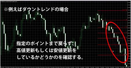 赤本FXの高値と安値の確認