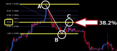 赤本FXの転換とエントリー