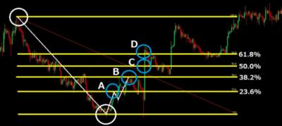 赤本FXの転換ライン