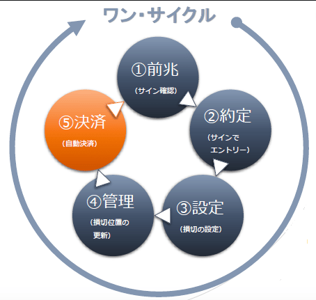 DirectionArrow売買システムのサイクル