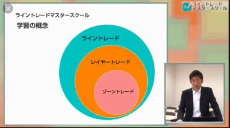 ライントレードマスタースクールの学習概念