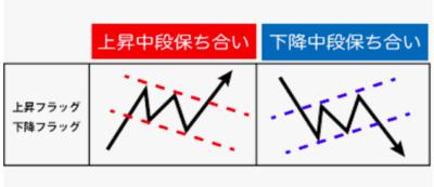 バイナリーオプション初心者向け勉強法のチャートパターン