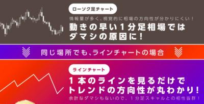 ゲイスキャFXのラインチャート