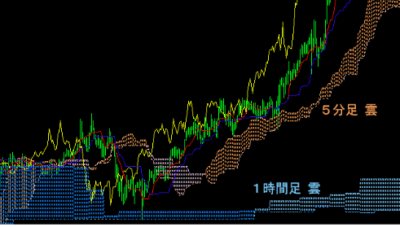 FX Realizeの一目均衡表