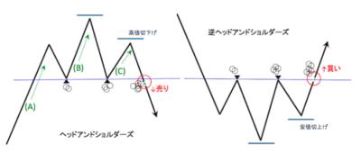 三尊無双FXのチャートパターン