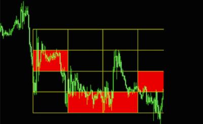 フレームトレードFXの売りフレームチャート