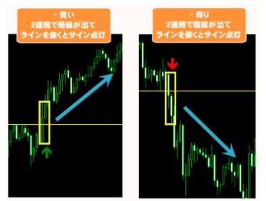 マーケティングFXの2連続陽線と陰線