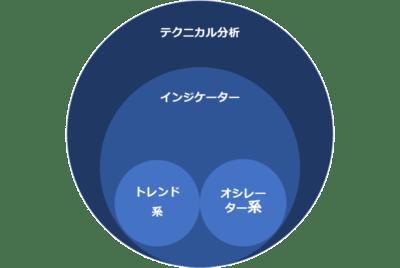 インジケーター比較 分析を分けたサークル