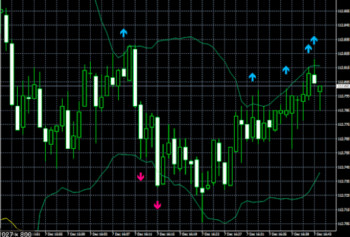 FXサイン高勝率MT4の使い方チャートの矢印