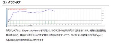 FXサイン高勝率MT4の使い方バックテスト