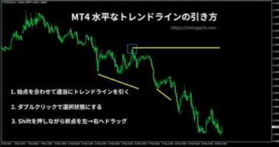 FXサイン高勝率MT4の使い方 ラインの引き方
