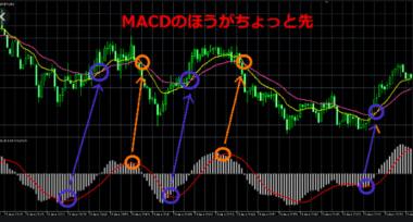 FXサイン高勝率MT4の使い方 MACD