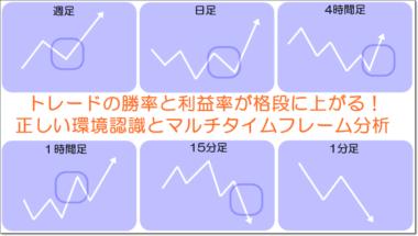 FXサイン高勝率MT4の使い方 マルチタイムフレーム分析