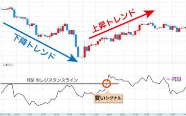 FXサイン高勝率MT4の使い方 サインと指標