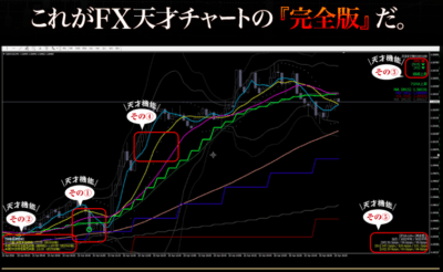 FXism-TRIBEの天才チャート完全版