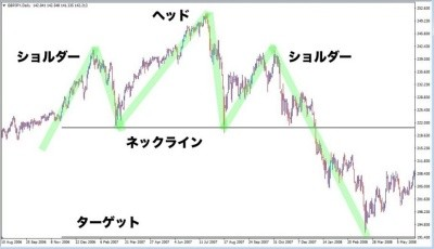 チャート分析でオススメの設定と種類のチャートパターンとライン