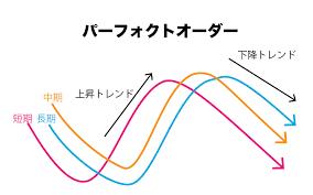 パーフェクトオーダー手法とインジケーターの説明の移動平均線の間隔