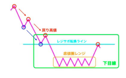 ダウ理論でエントリーを絞る使い方のレジサポラインでエントリー