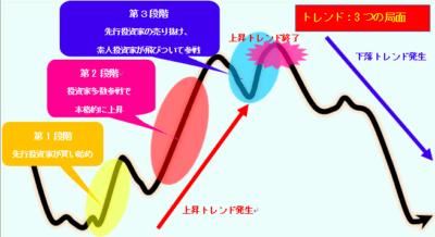 ダウ理論でエントリーを絞る使い方のトレンド発生期間