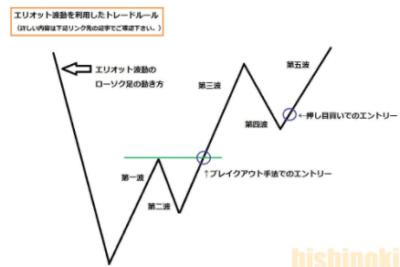 ダウ理論でエントリーを絞る使い方のエリオット波動