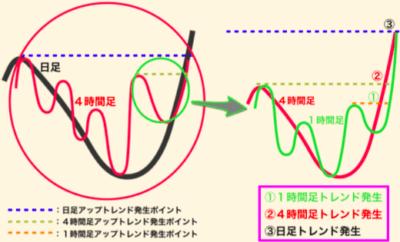 ダウ理論でエントリーを絞る使い方の時間足の見方